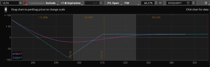 ATA - Open ULTA Put Ratio Back Spread JUL21 (+14)295/(-7)310