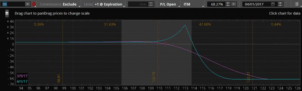 ATA - Open DE Call Diagonal MAR31/APR7