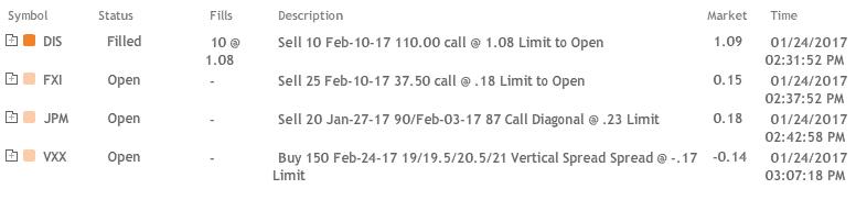 [Urgent Alert] VXX 24 Feb Bullish Double Vertical, Portfolio Review