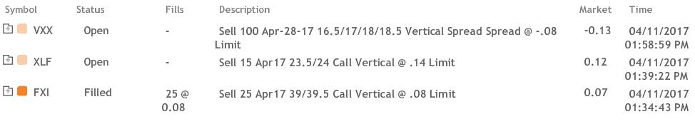 11 Apr Urgent Alert VXX Bearish Double Vertical, JPM, DIS, FXI, XLF SPX Portfolio Updates