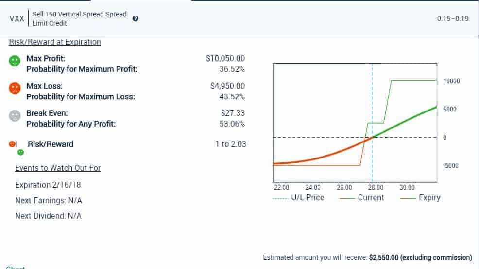 26 Jan Analyze Your Trade New VXX Double Vertical, Slam WYNN